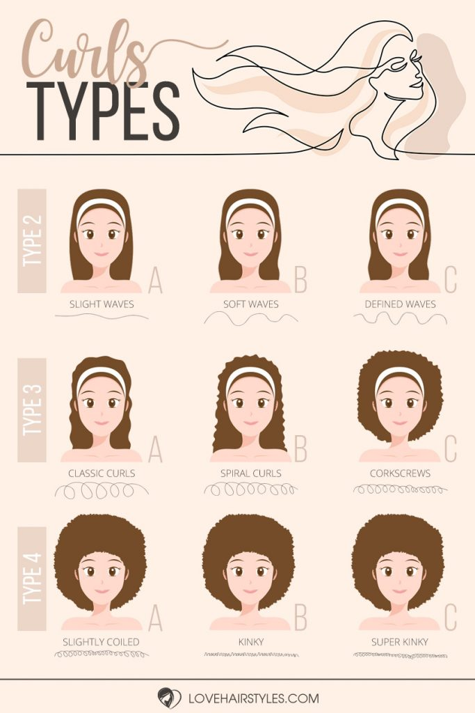 Your Curls Type Guide Figure Out Your Texture & The Right Care Routine For It Infographic