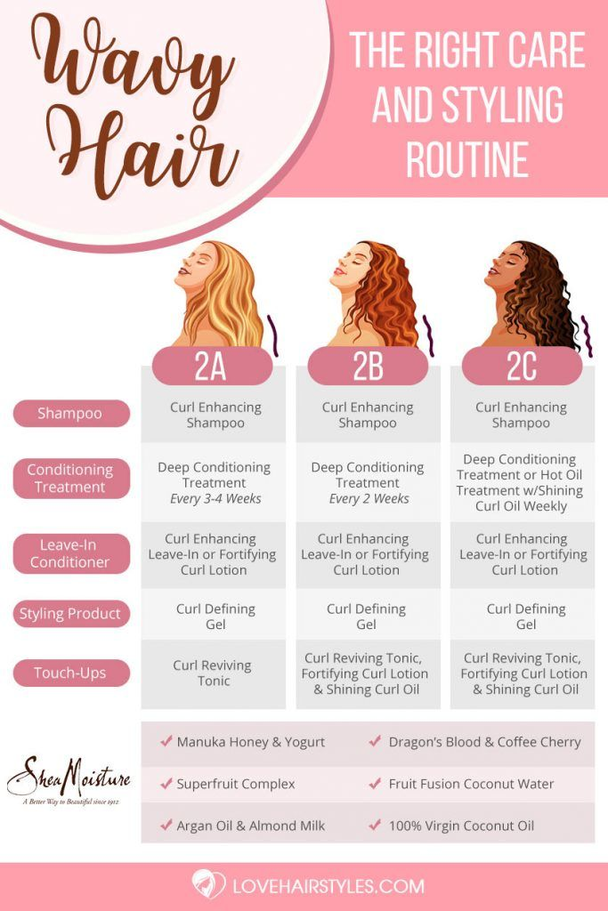 All You Need To Know About 2a 2b And 2c Hair The Right Care And Styling Routine Infographic